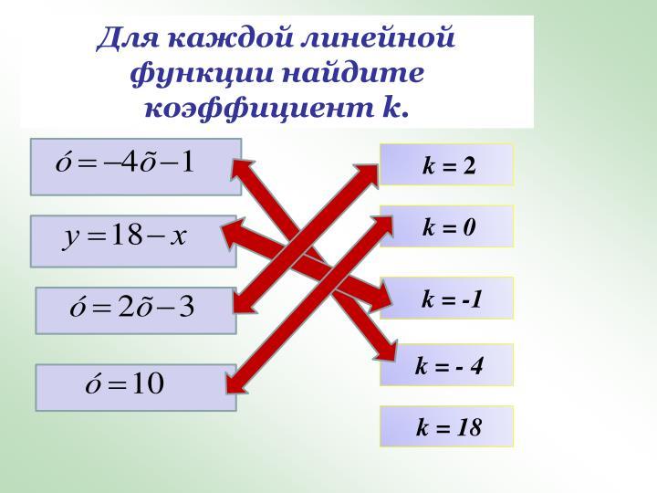 Для каждой линейной функции найдите