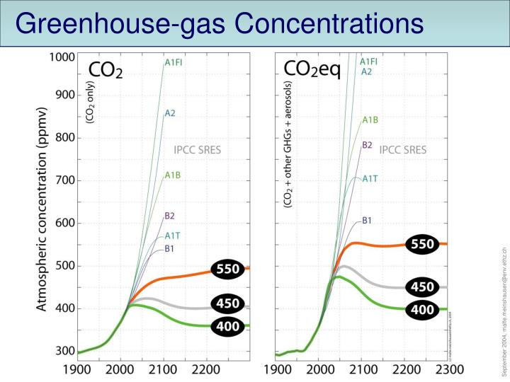 Greenhouse-gas Concentrations