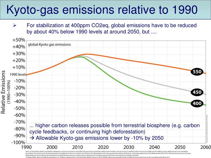 Kyoto-gas emissions relative to 1990