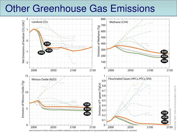 Other Greenhouse Gas Emissions