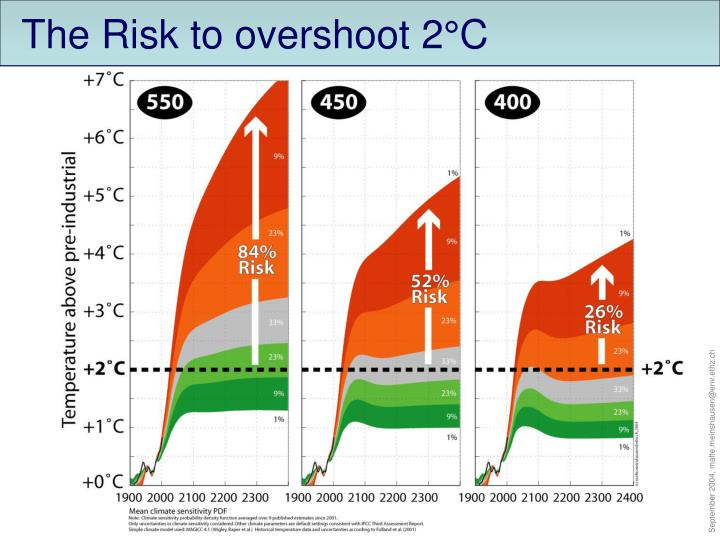 The Risk to overshoot 2°C