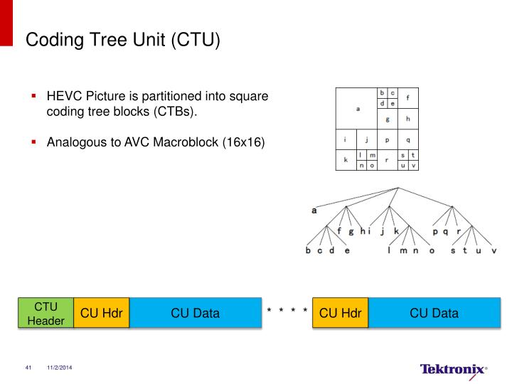 Coding Tree Unit (CTU)