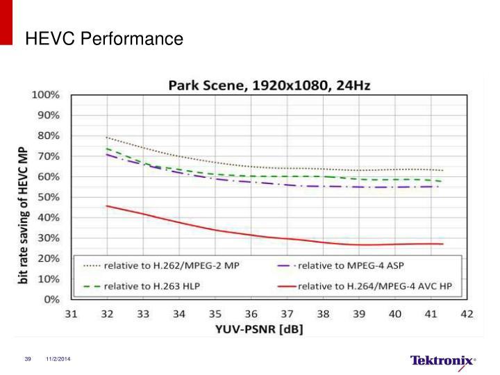 HEVC Performance