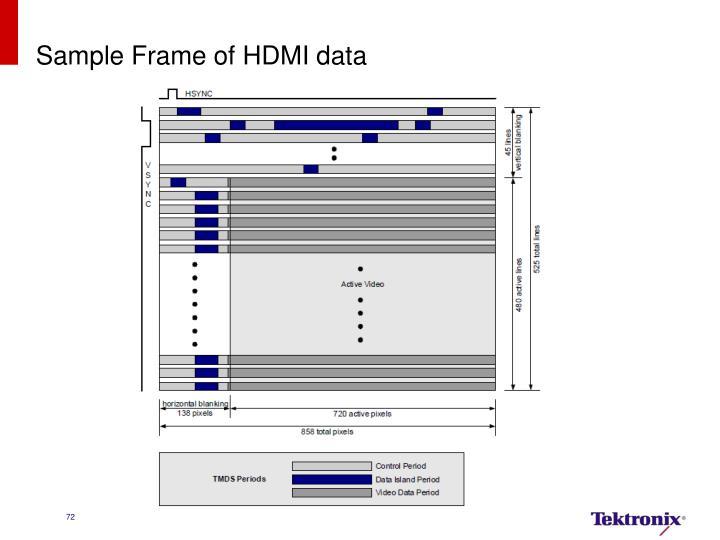 Sample Frame of HDMI data