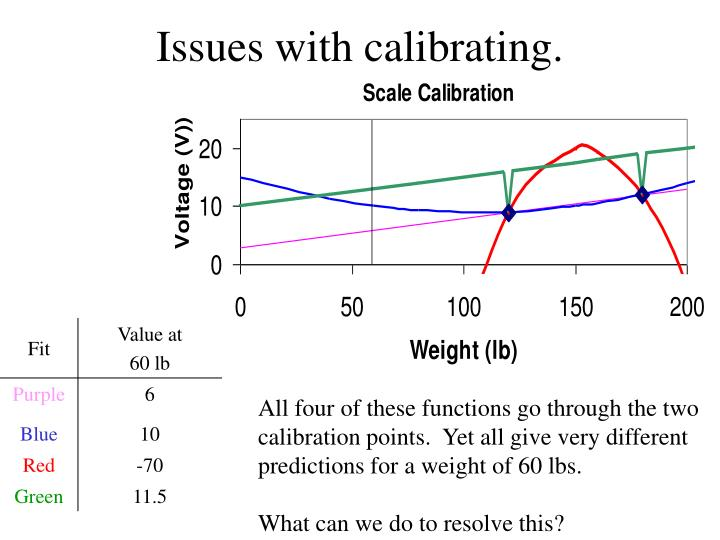 Issues with calibrating.