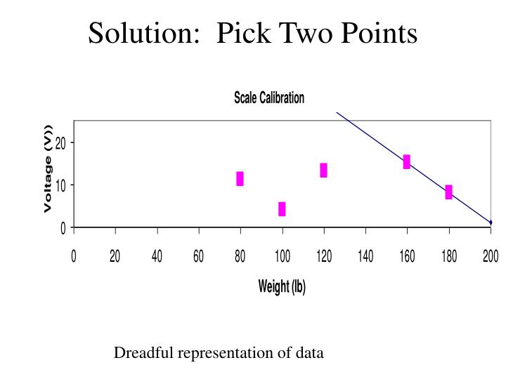 Solution:  Pick Two Points