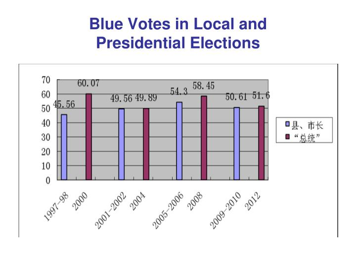 Blue Votes in Local and