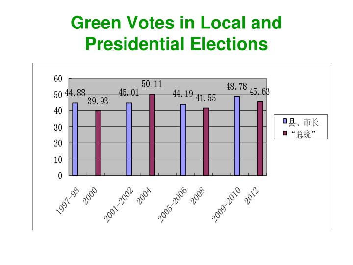 Green Votes in Local and