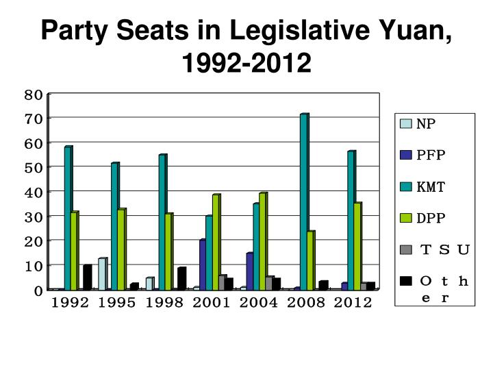 Party Seats in Legislative Yuan, 1992-2012