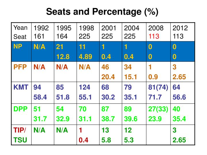 Seats and Percentage (%)
