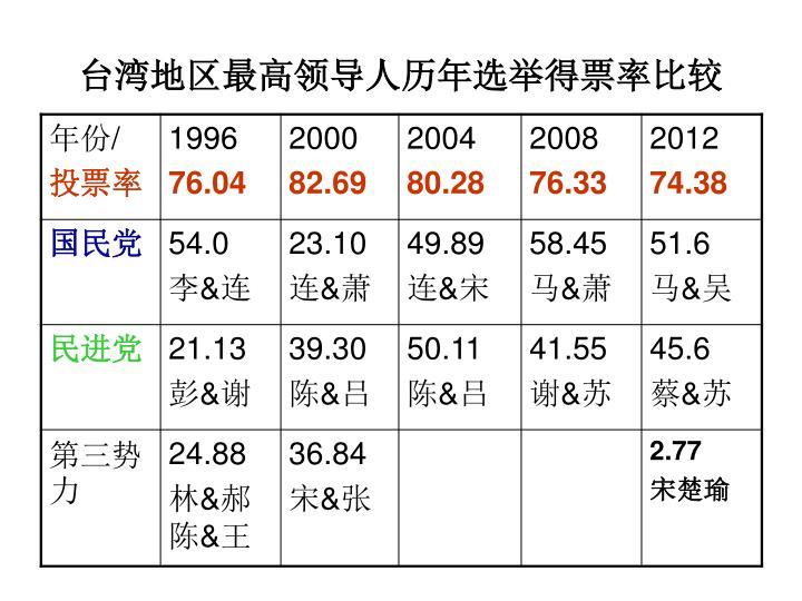 台湾地区最高领导人历年选举得票率比较