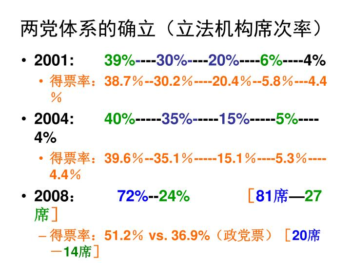 两党体系的确立(立法机构席次率)