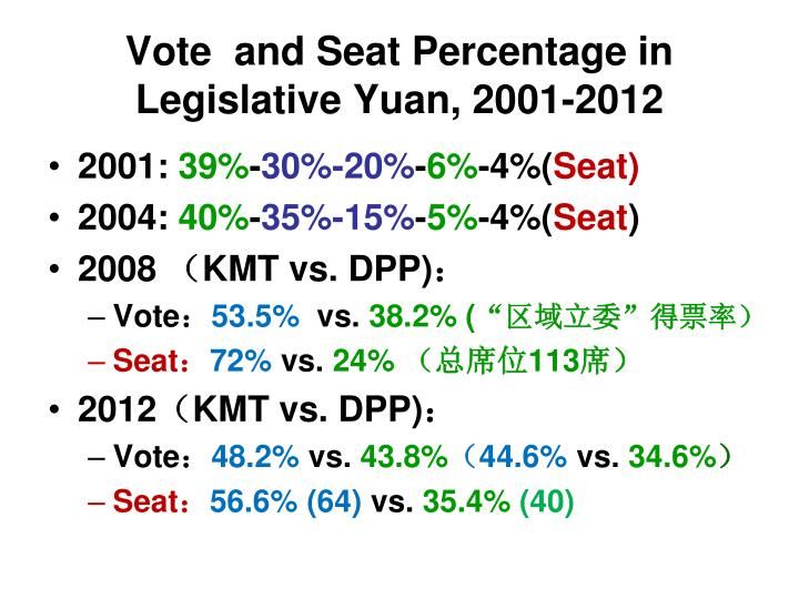 Vote  and Seat Percentage in Legislative Yuan, 2001-2012