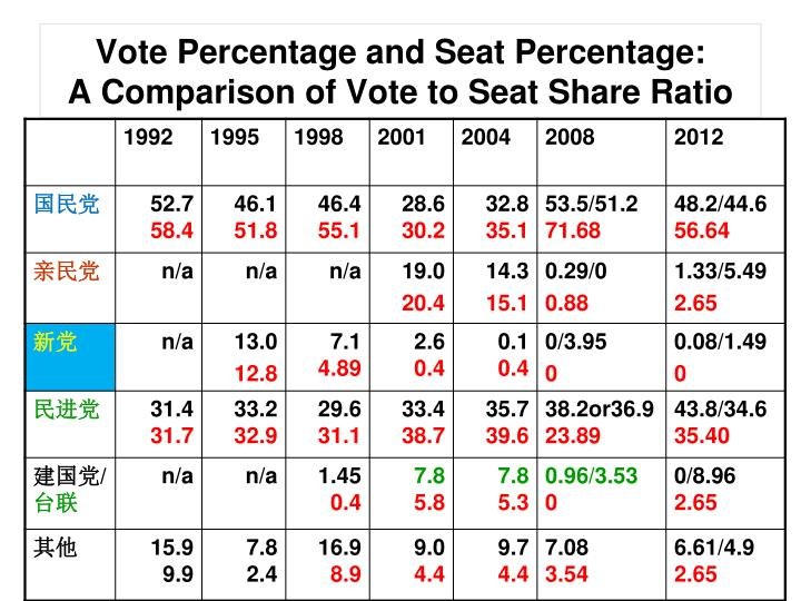 Vote Percentage and Seat Percentage: