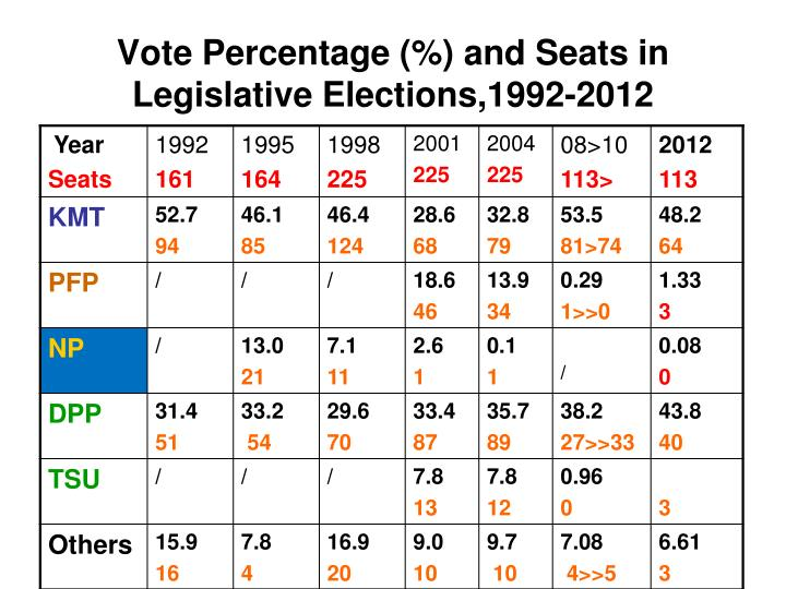 Vote Percentage (%) and Seats in Legislative Elections,1992-2012