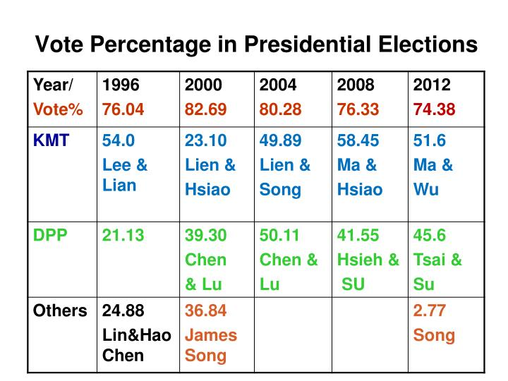 Vote Percentage in Presidential Elections