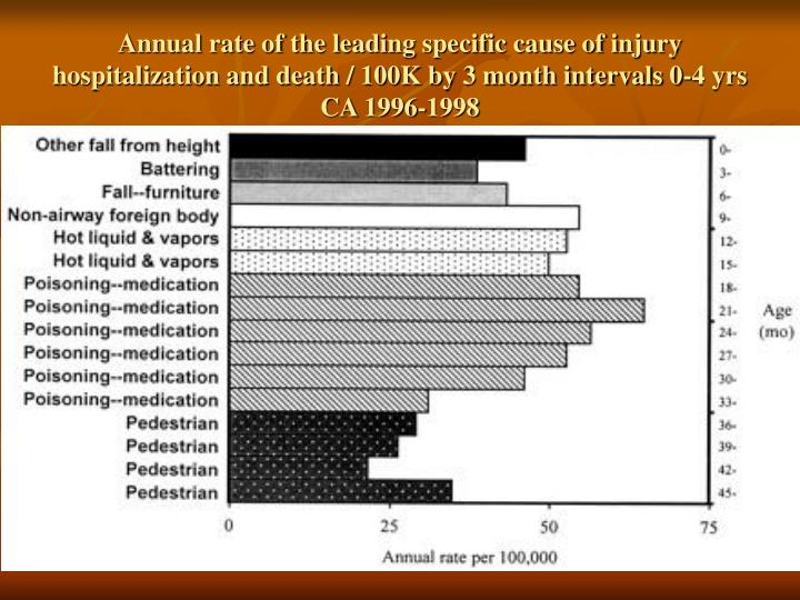 Annual rate of the leading specific cause of injury hospitalization and death / 100K by 3 month intervals 0-4 yrs CA 1996-1998