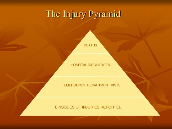 The Injury Pyramid