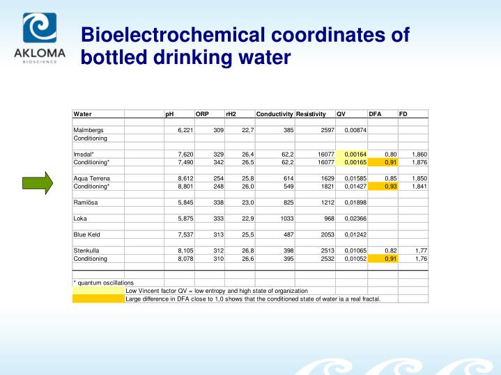 Bioelectrochemical coordinates of bottled drinking water