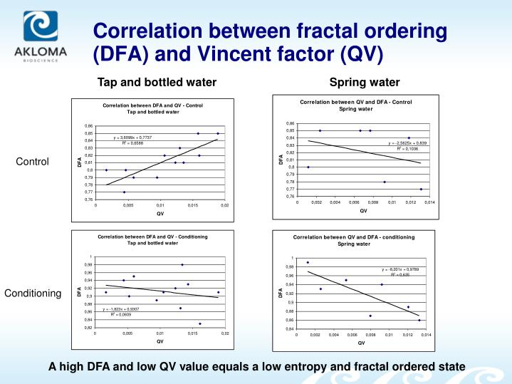 Correlation between fractal ordering (DFA) and Vincent factor (QV)