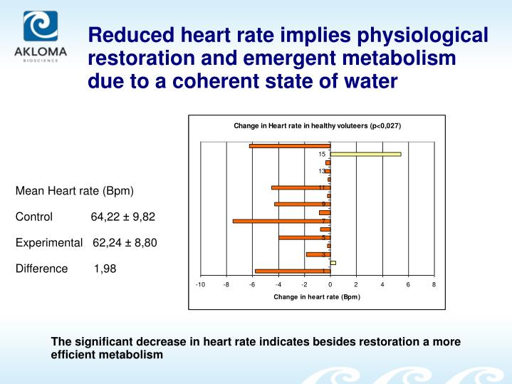 Reduced heart rate implies physiological restoration and emergent metabolism due to a coherent state of water