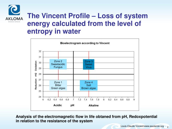 The Vincent Profile – Loss of system energy calculated from the level of entropy in water