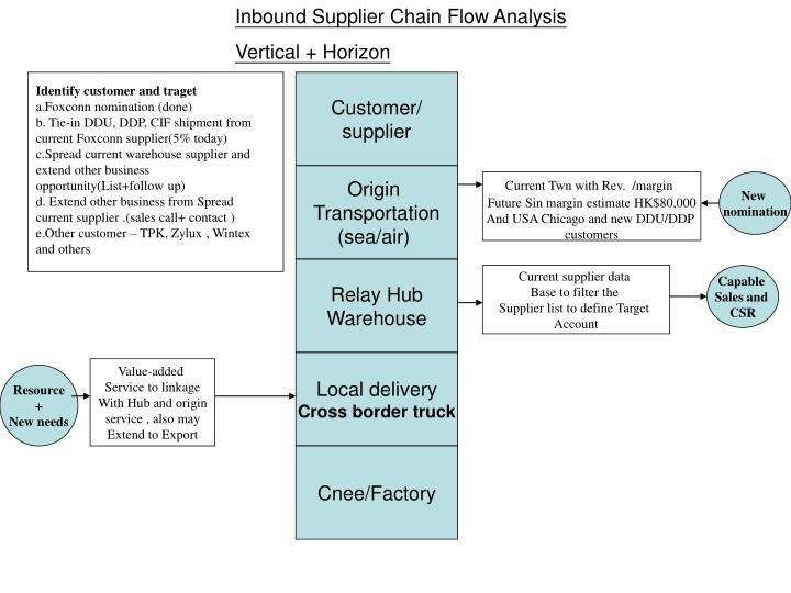 Inbound Supplier Chain Flow Analysis
