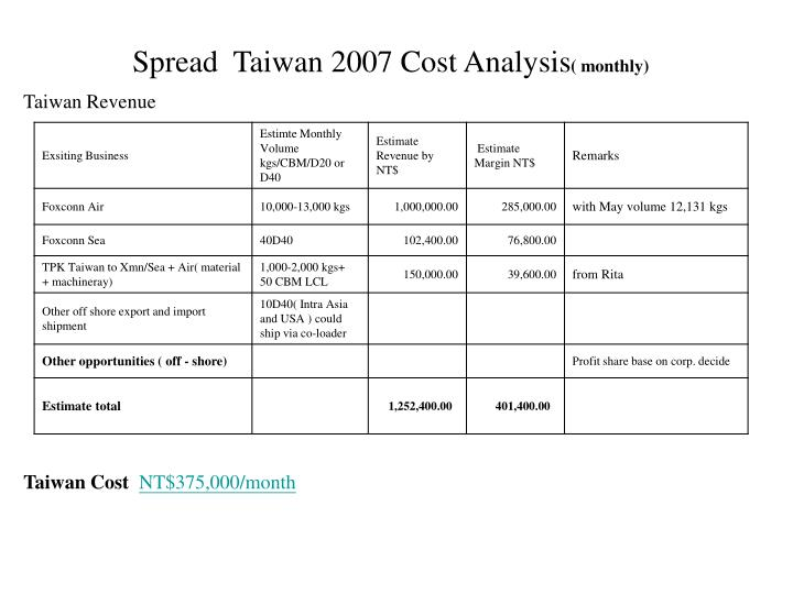 Spread  Taiwan 2007 Cost Analysis