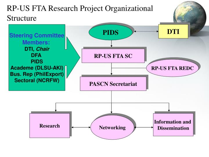 RP-US FTA Research Project Organizational Structure