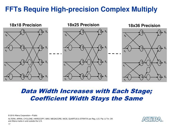 FFTs Require High-precision Complex Multiply
