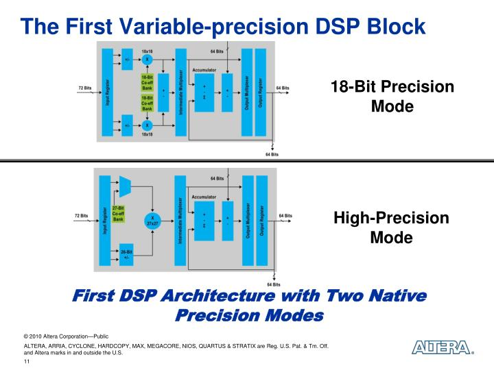 The First Variable-precision DSP Block