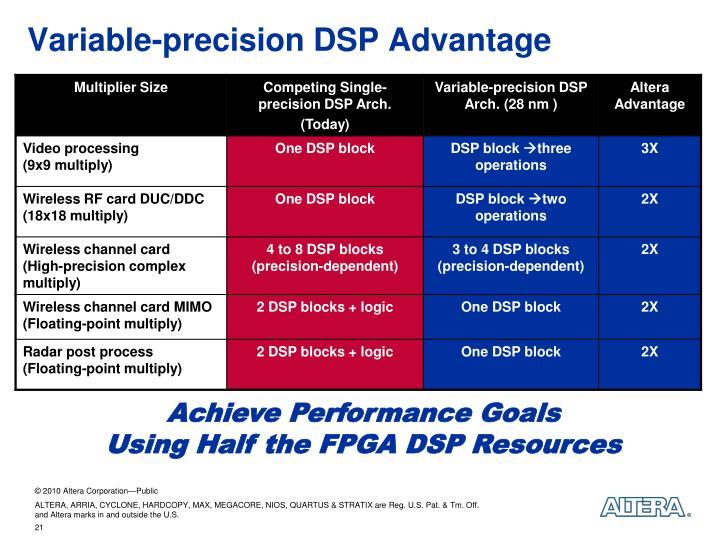 Variable-precision DSP Advantage
