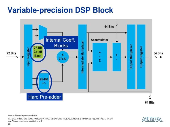 Variable-precision DSP Block