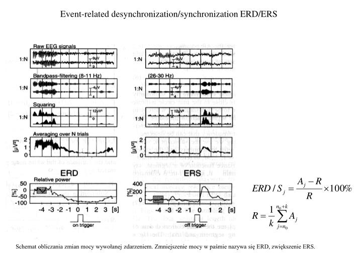 Event-related desynchronization/synchronization ERD/ERS