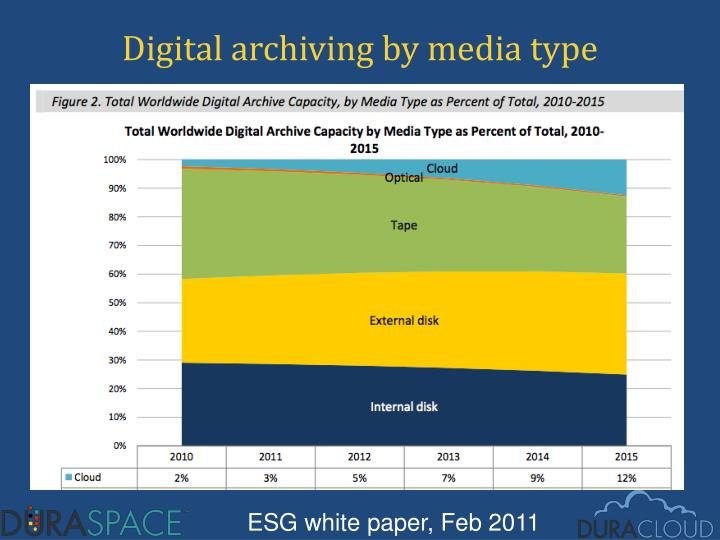 Digital archiving by media type