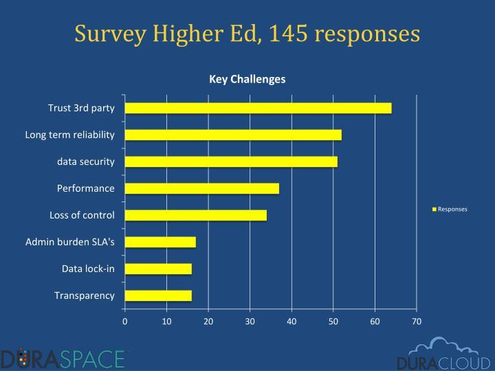 Survey Higher Ed, 145 responses