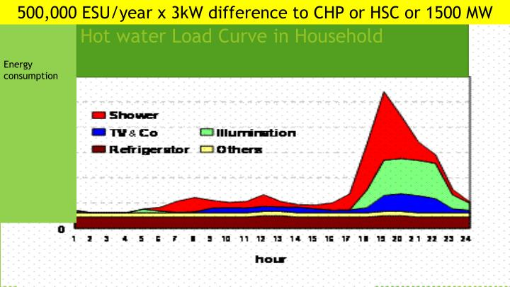 500,000 ESU/year x 3kW difference to CHP or HSC or 1500 MW