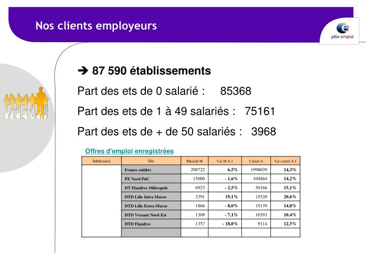 Nos clients employeurs