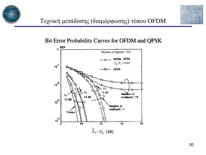 Bit Error Probability Curves for OFDM and QPSK