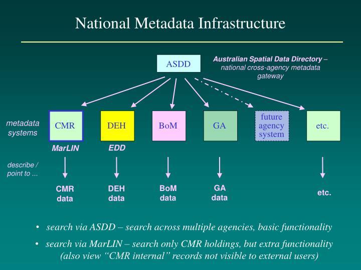 Australian Spatial Data Directory
