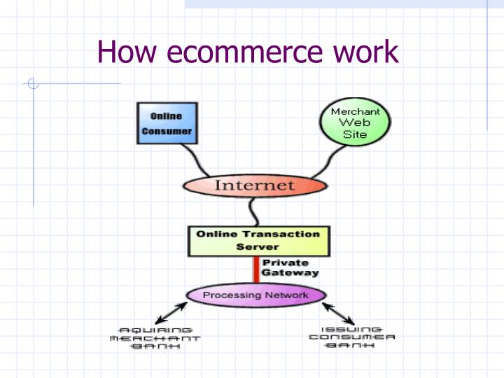 How ecommerce work
