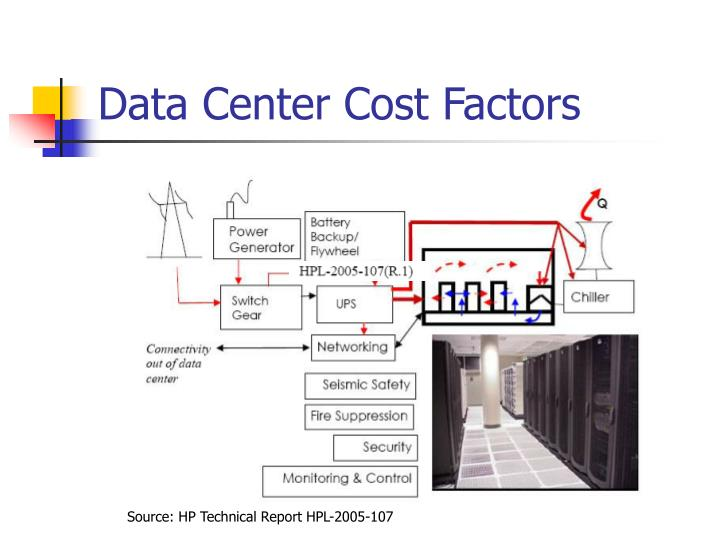 Data Center Cost Factors