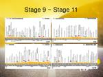 stage 9 stage 111