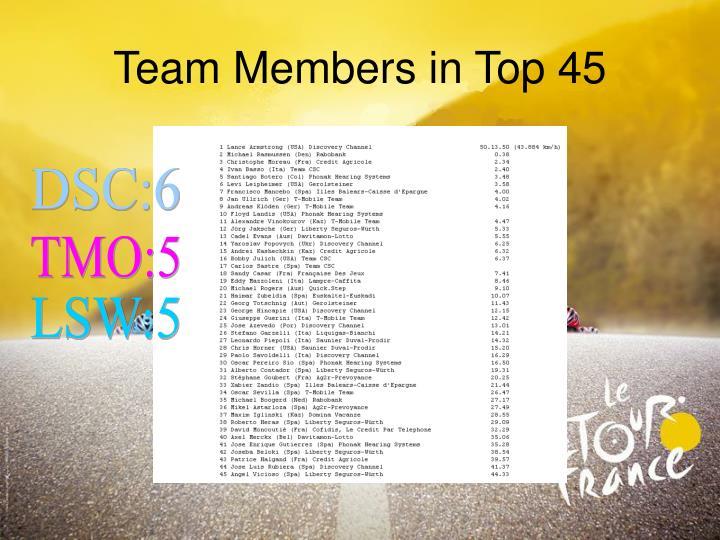 Team Members in Top 45