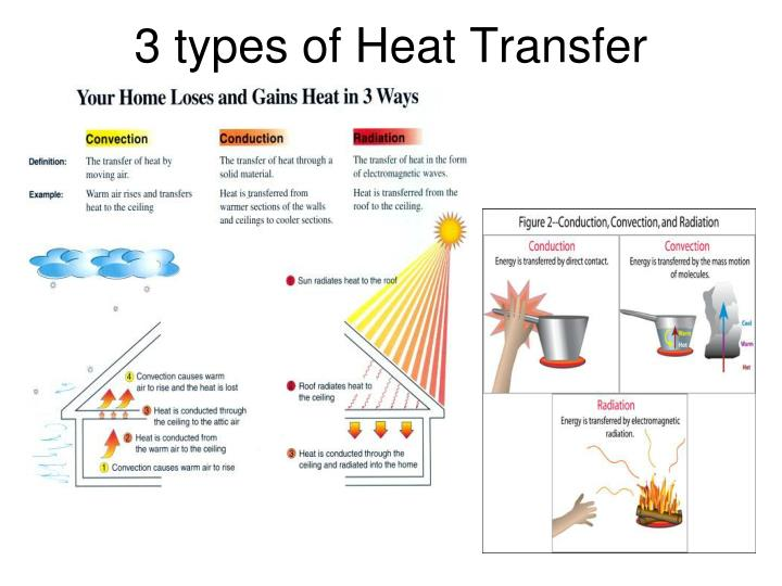 Types of heat pictures to pin on pinterest pinsdaddy for Types of house heating