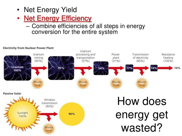 does chemosynthesis get energy