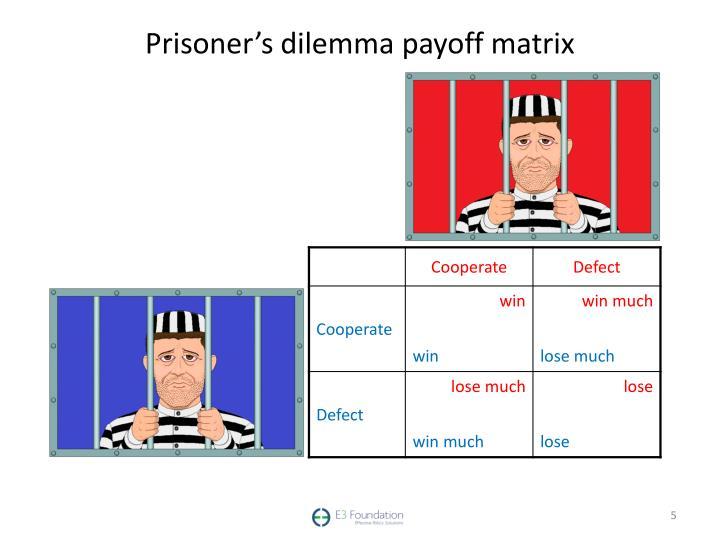 Prisoner's dilemma payoff matrix