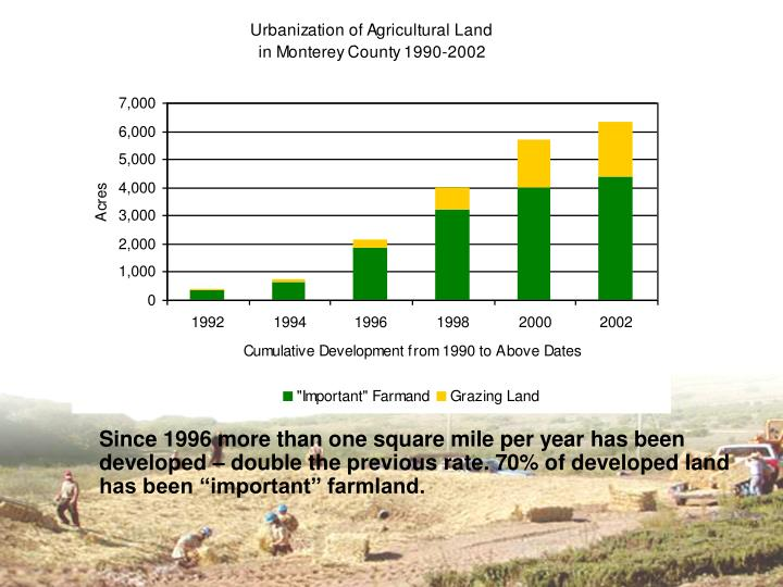 "Since 1996 more than one square mile per year has been developed – double the previous rate. 70% of developed land has been ""important"" farmland."