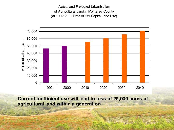 Current inefficient use will lead to loss of 25,000 acres of agricultural land within a generation