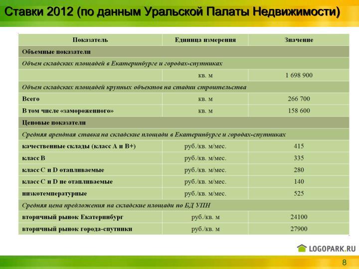 Ставки 2012 (по данным Уральской Палаты Недвижимости)